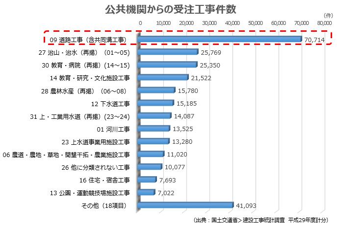 公共機関からの受注工事件数