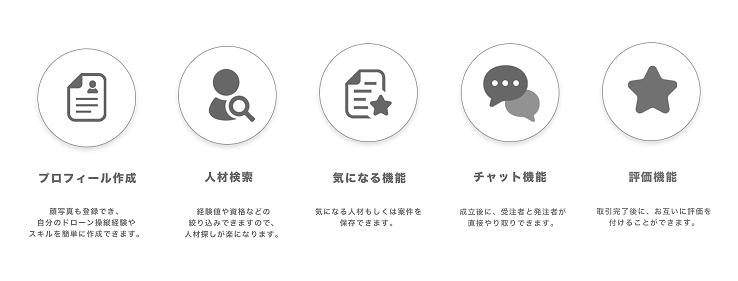 オファーコミュニケーションツール