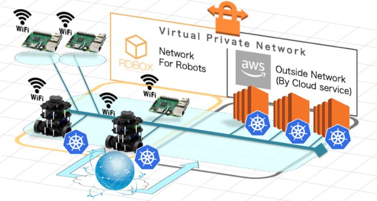 RDBOXが構築するネットワーク環境