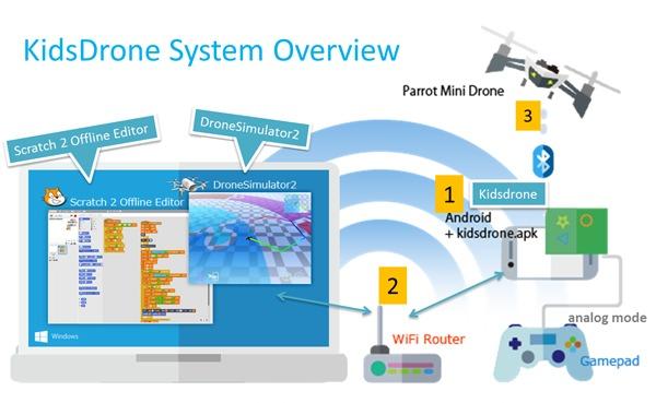 システム概略図 Parrot Mini Drone + Android端末 +WiFi Router