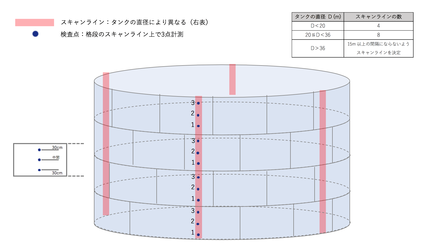 EEMUA159に準拠した点検手法